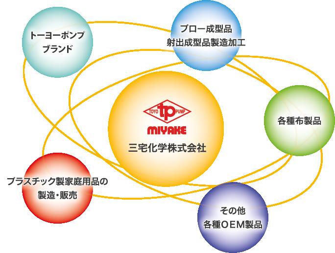 三宅化学の事業領域